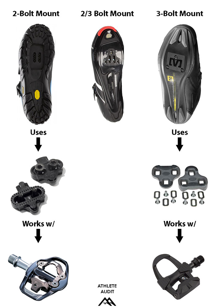 Pedal Compatibility Chart - How to Choose Cycling Shoes - Athlete Audit