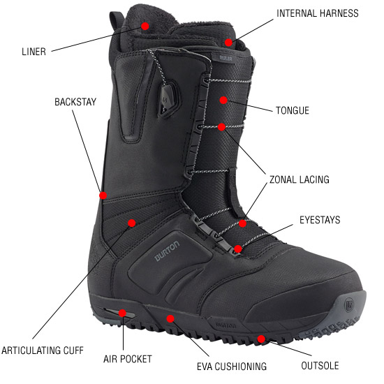 Snowboard Boot Anatomy - How to Choose Snowboard Boots - Athlete Audit