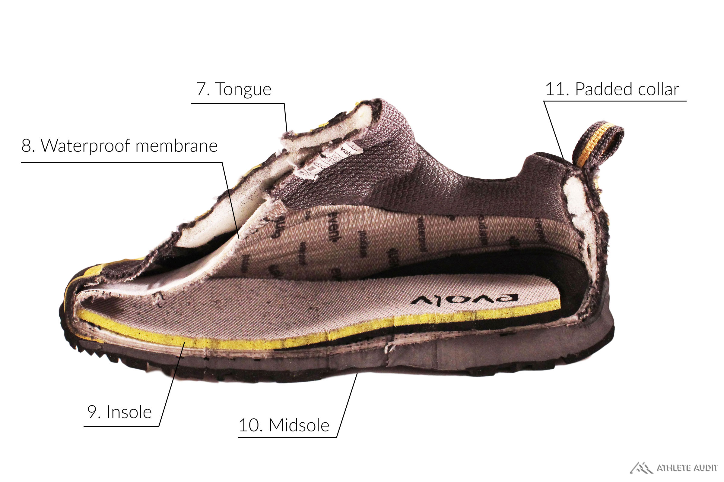 Parts of an Approach Shoe - Inside - Anatomy of an Athletic Shoe - Athlete Audit