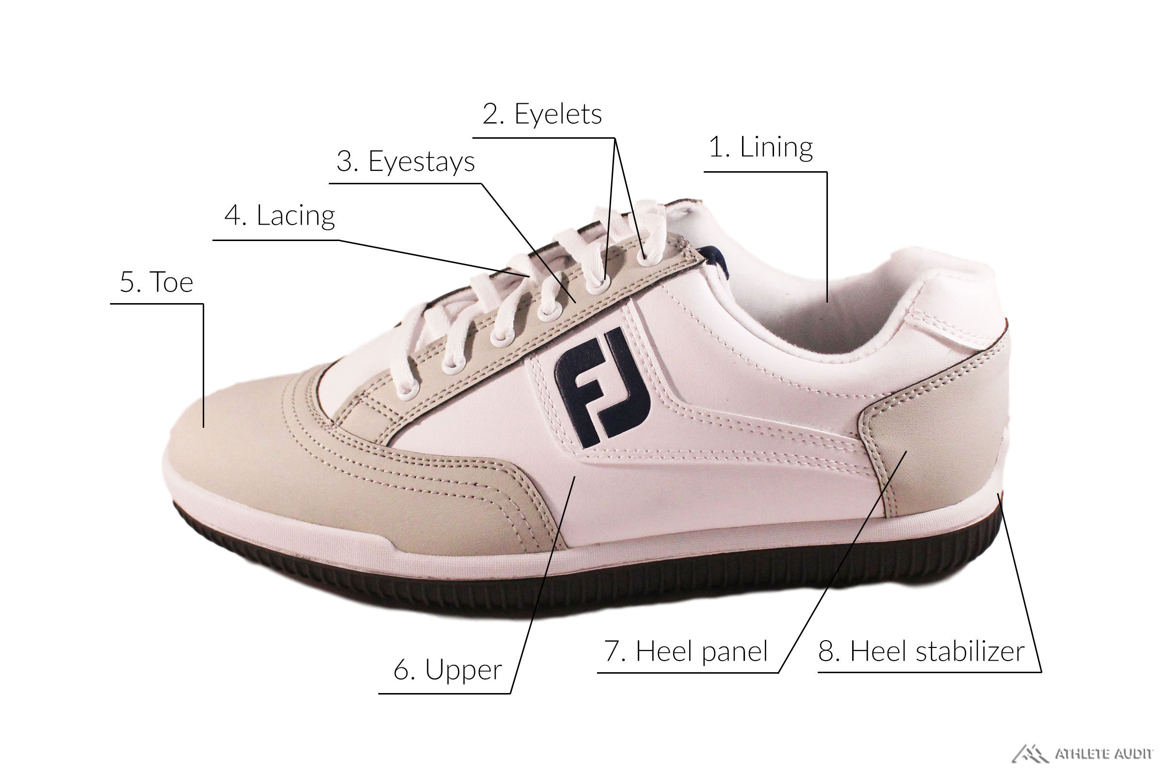 Parts of a Golf Shoe - Outer - Anatomy of an Athletic Shoe - Athlete Audit