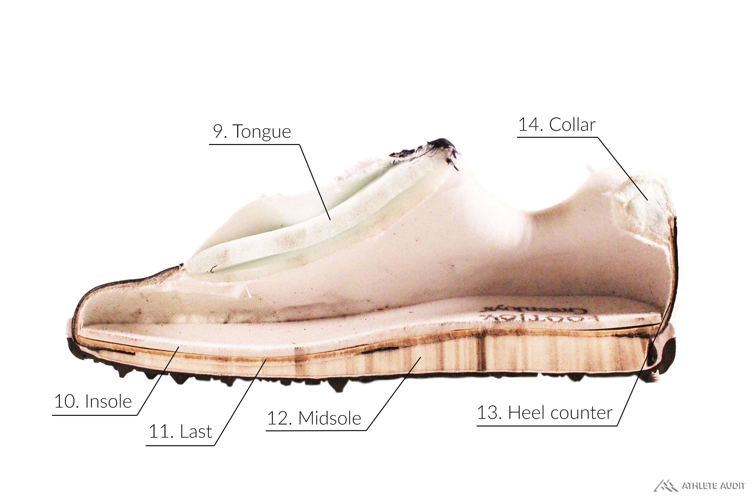 Parts of a Golf Shoe - Inside - Anatomy of an Athletic Shoe - Athlete Audit