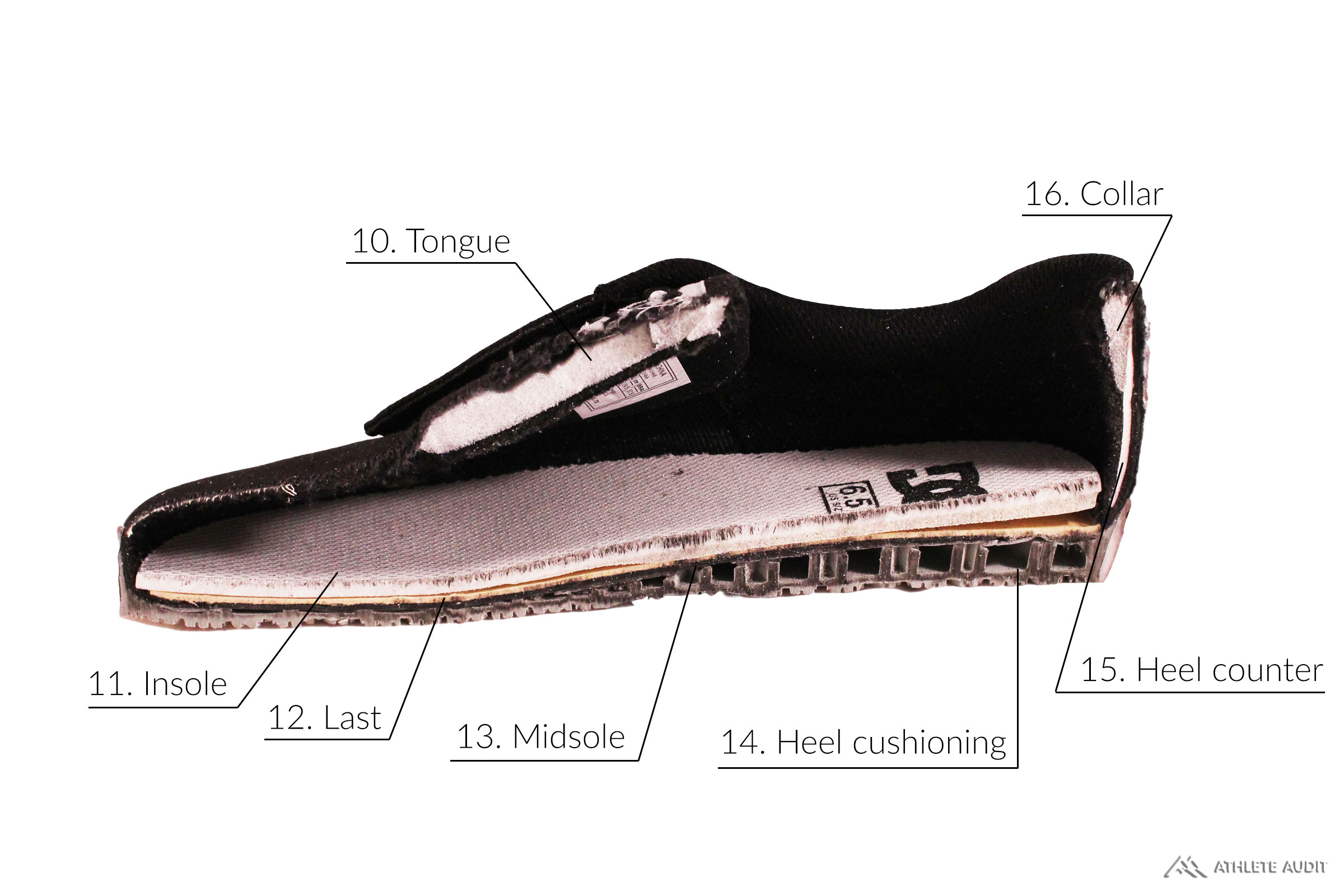Parts of a Skate Shoe - Inside - Anatomy of an Athletic Shoe - Athlete Audit