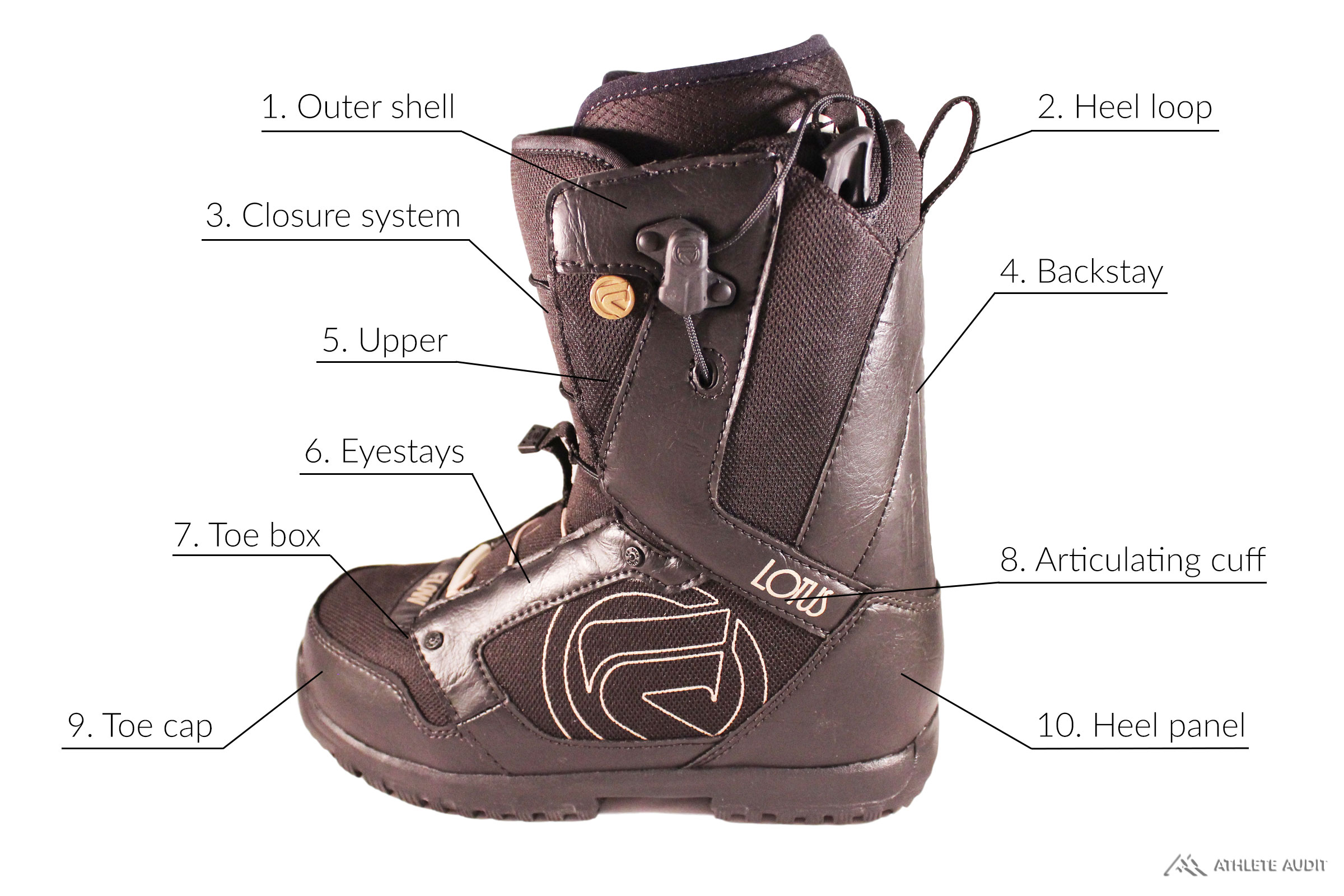 Parts of a Snowboard Boot - Outer - Anatomy of an Athletic Shoe - Athlete Audit