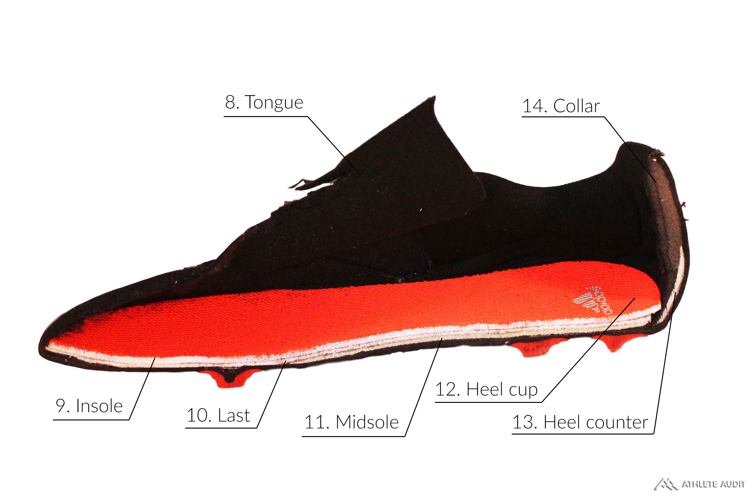Parts of a Soccer Cleat - Inside - Anatomy of an Athletic Shoe - Athlete Audit