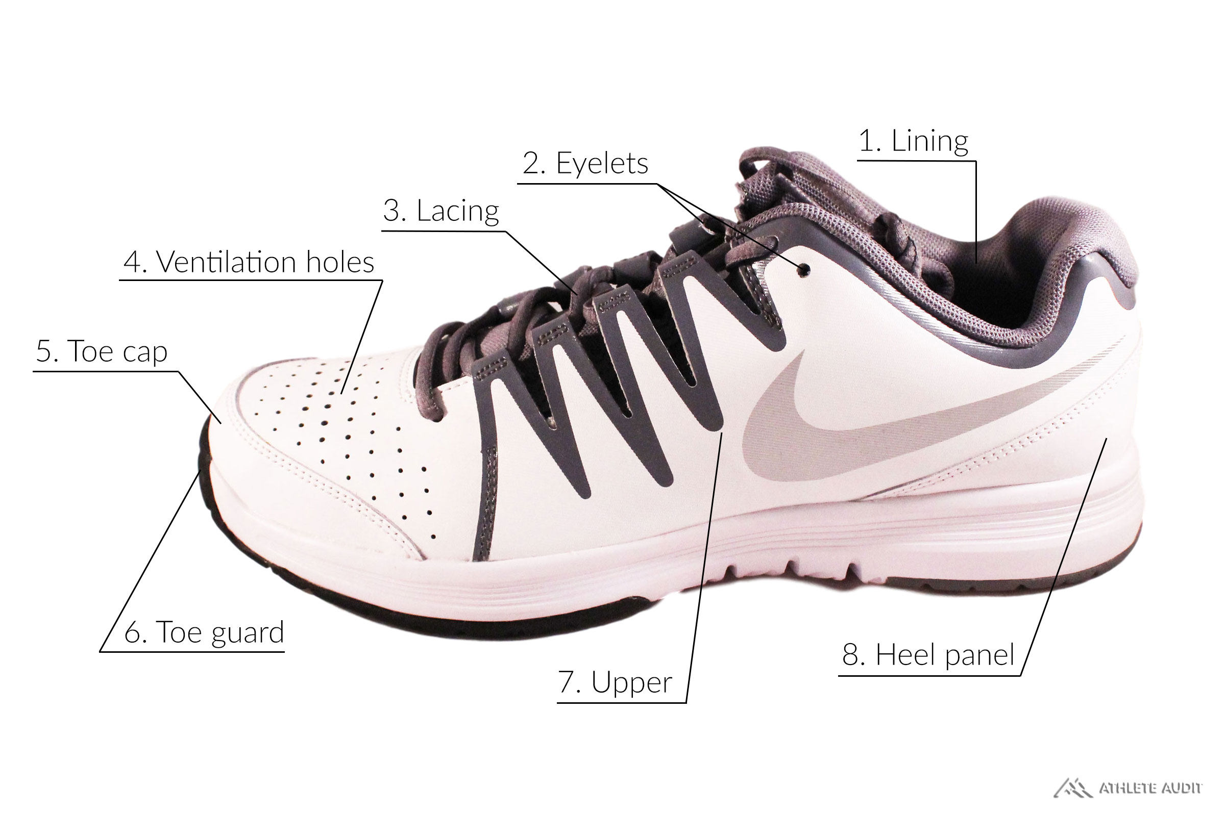 Parts of a Tennis Shoe - Outer - Anatomy of an Athletic Shoe - Athlete Audit