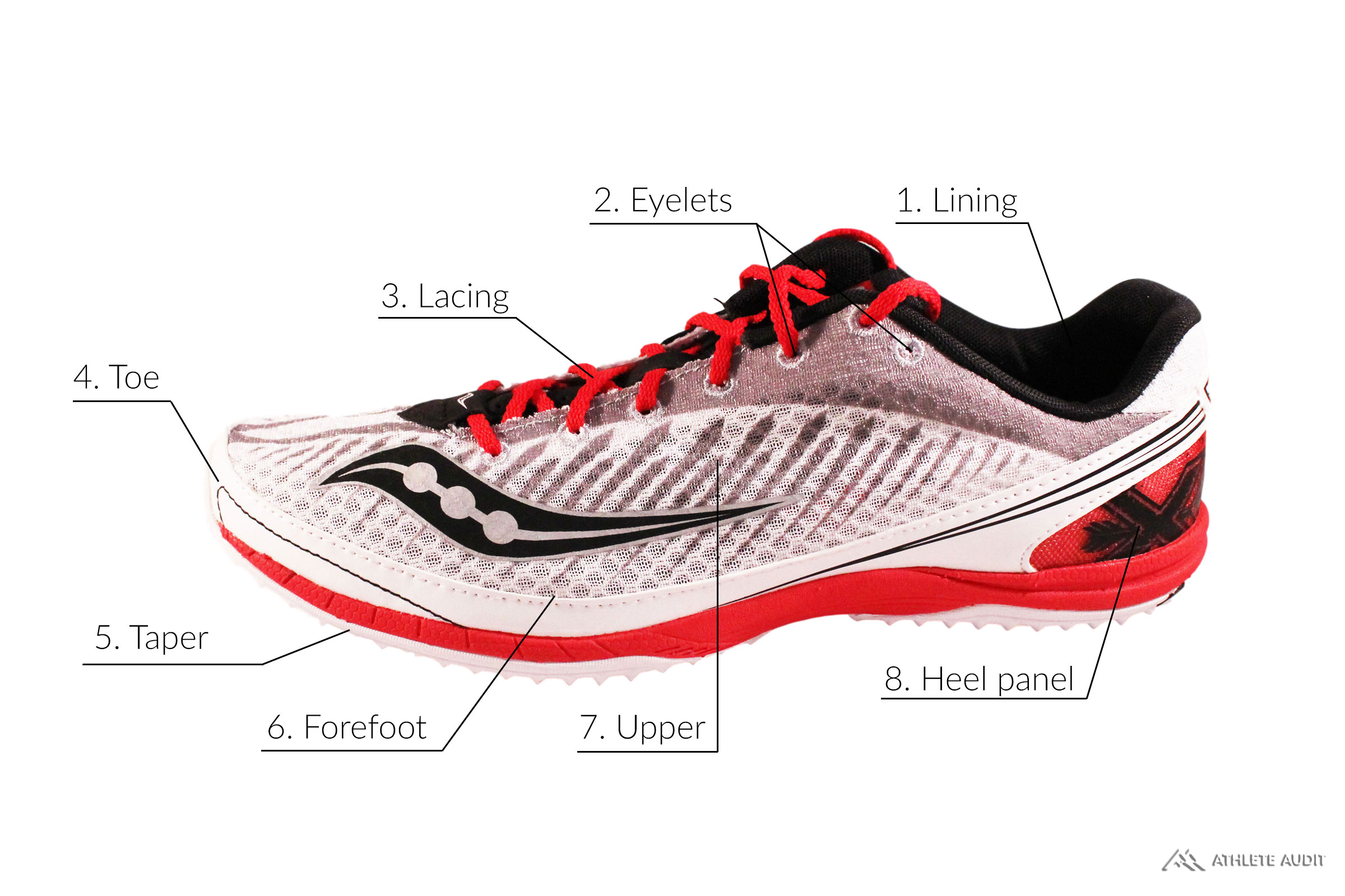 Parts of a Track Spike - Outer - Anatomy of an Athletic Shoe - Athlete Audit
