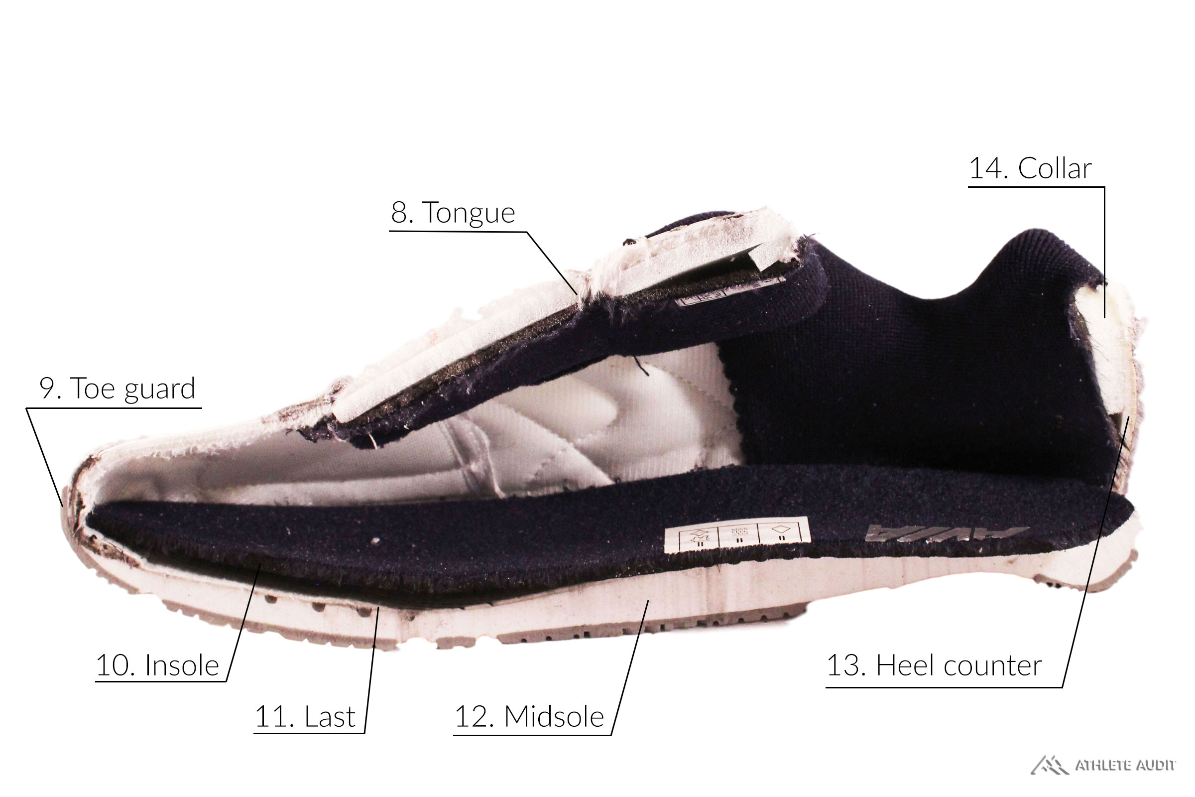 Parts of a Walking Shoe - Inside - Anatomy of an Athletic Shoe - Athlete Audit