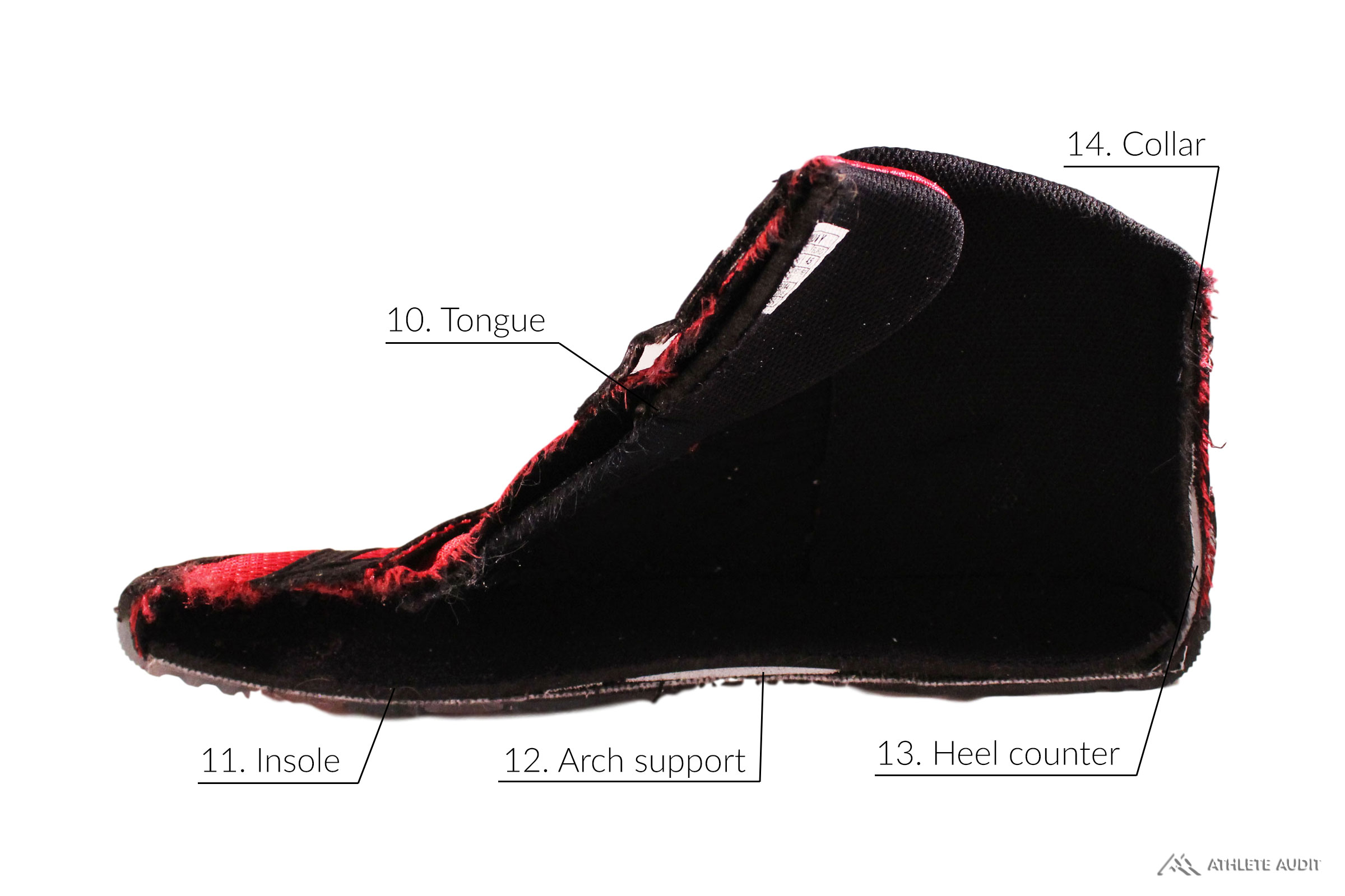 Parts of a Wrestling Shoe - Inside - Anatomy of an Athletic Shoe - Athlete Audit